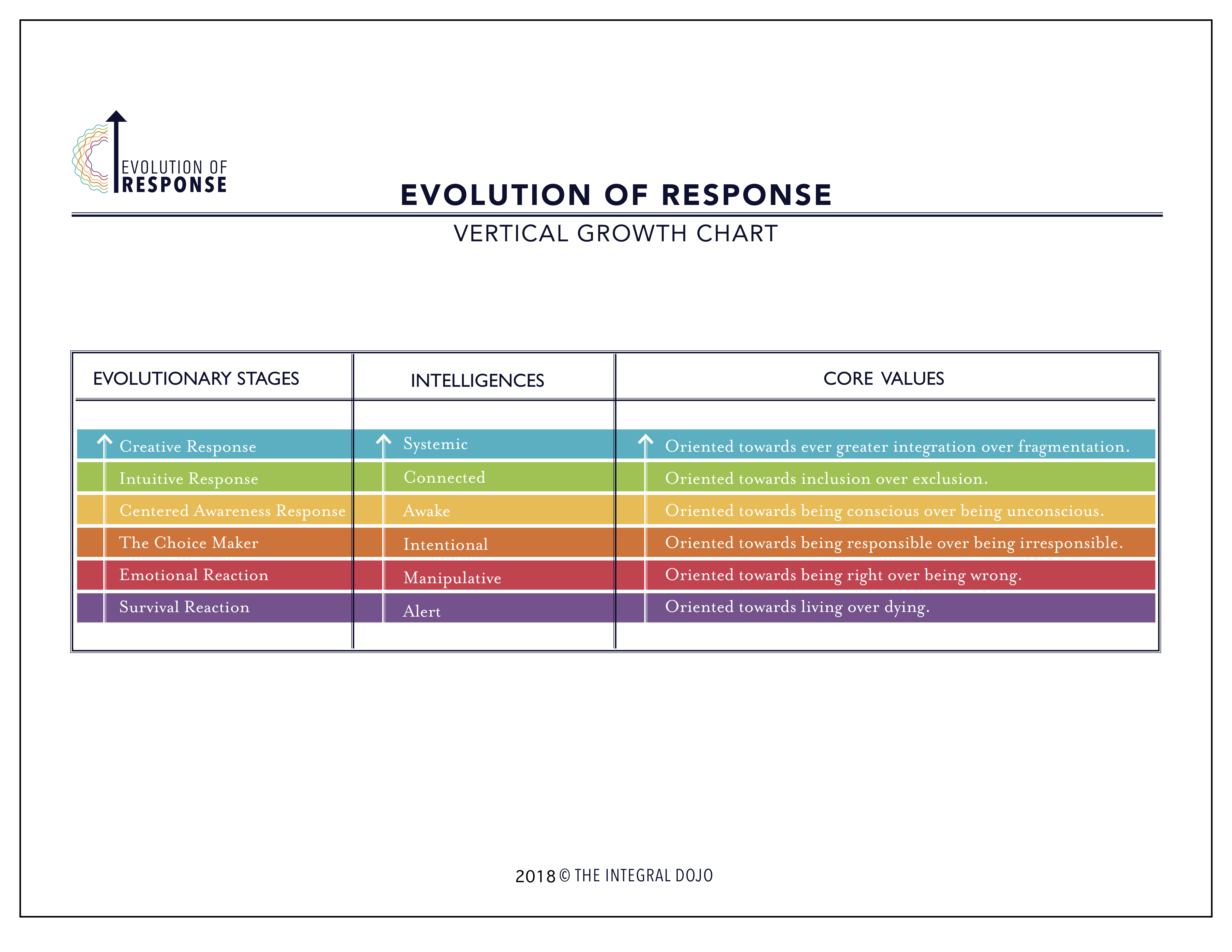 Evolution Of Response-Vertical Growth Chart